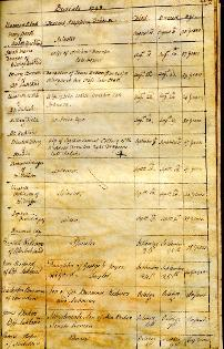 Burial entries, Auckland, St. Andrew, 1798 (EP/AU.SA 1/5) - Copyright © Durham County Record Office
